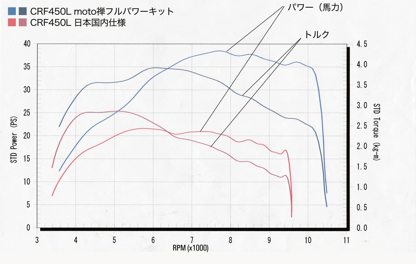 CRF450Lノーマルとフルパワーののパワーグラフ